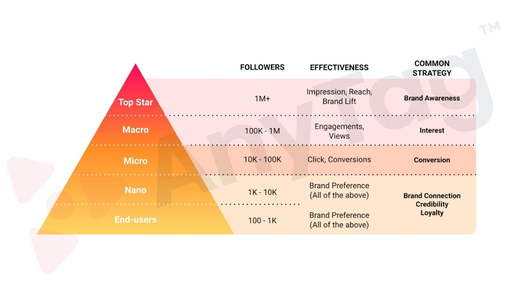 influencer marketing categories in malaysia